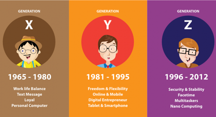 """Defining generations: Where Millennials end and Generation Z begins"" – MICHAEL DIMOCK"